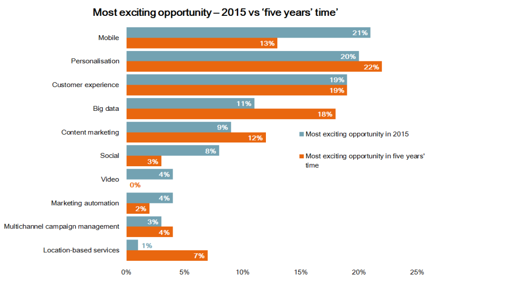 Il Mobile è ritenuto dalle aziende turistiche una delle opportunità più interessanti peri l 2015.
