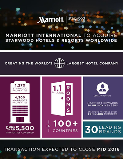 marriott_chart